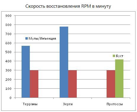 Скорость восстановления RPM в минуту