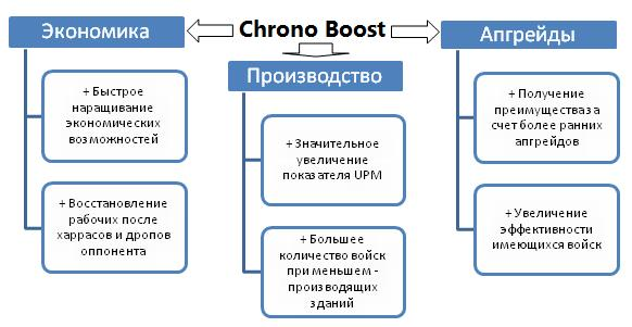 Применение Chrono Boost